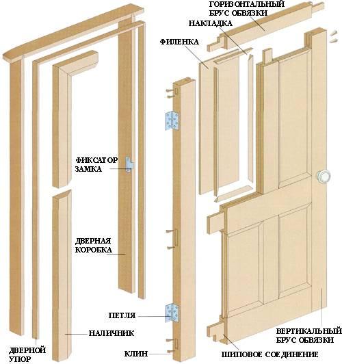 Сборка деревянной двери