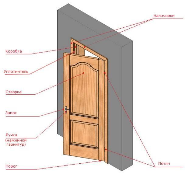 Части и комплектующие распашной двери для ванной