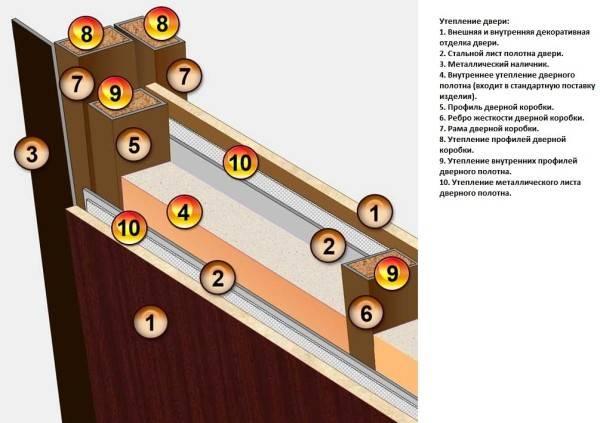 Утепление двери деревянной