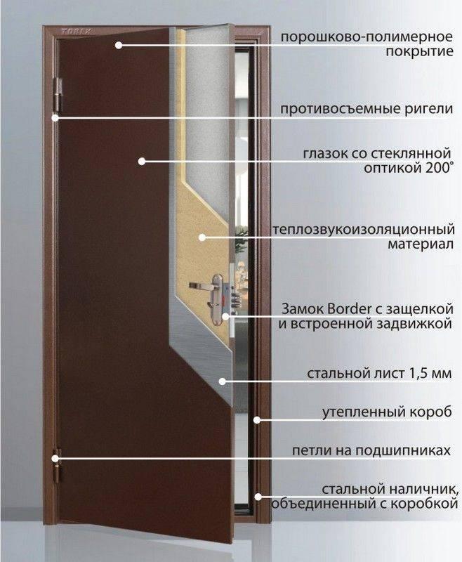 Схема шумоизоляции входной