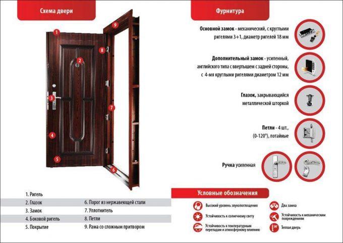 Система металлической двери