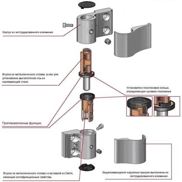 Схема установки петель на