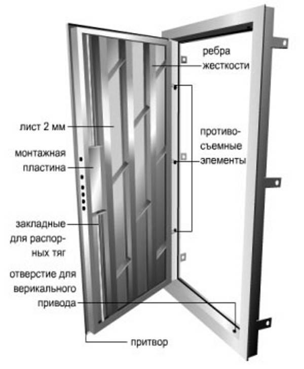 Чертёж металлической двери: изготовление конструкции своими руками