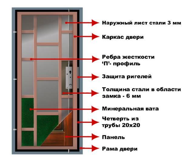 Составляющие металлической двери