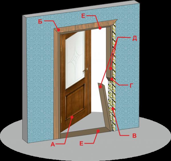 Дверная коробка и дверь