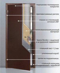 Шумоизоляция входной металлической двери