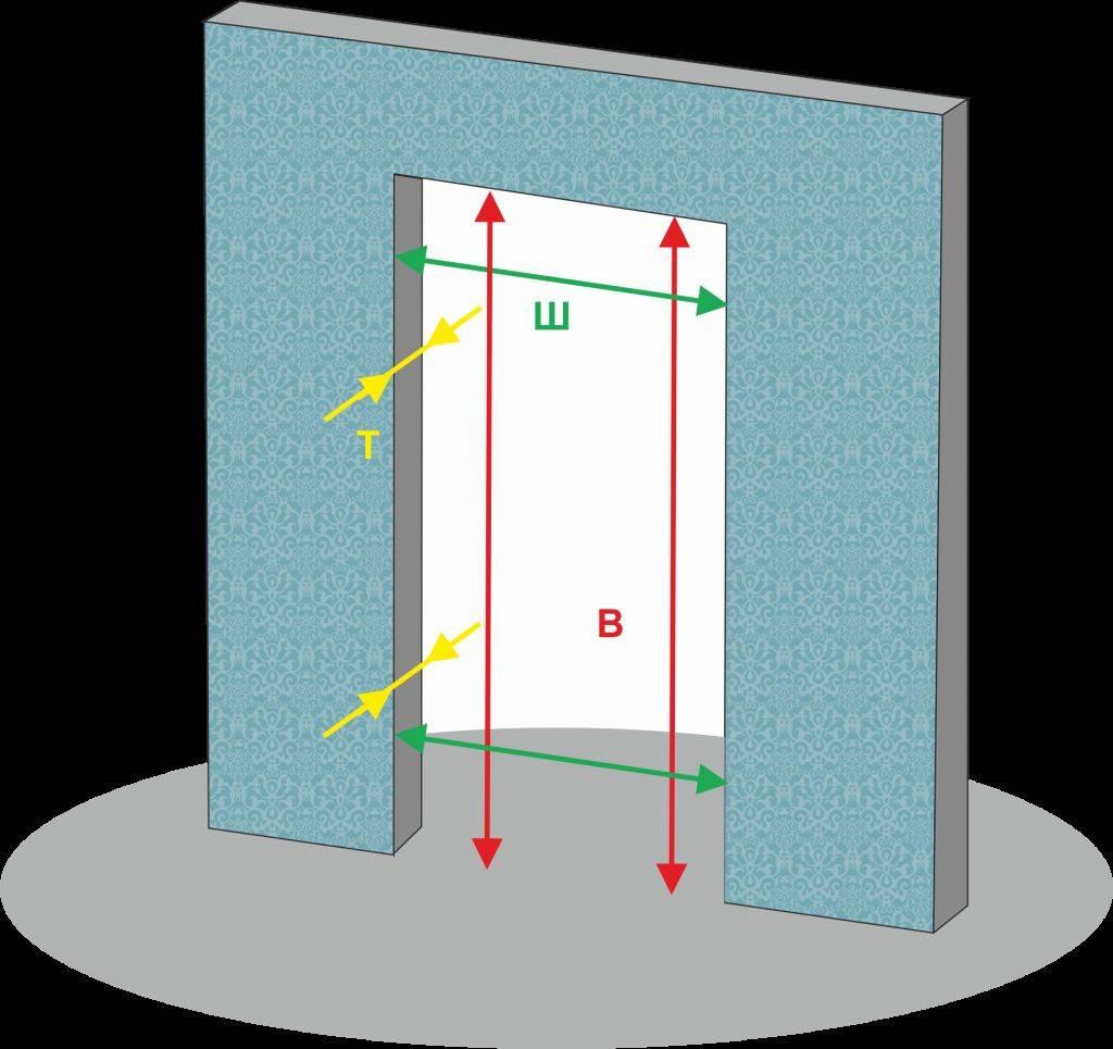 Размеры дверного проёма
