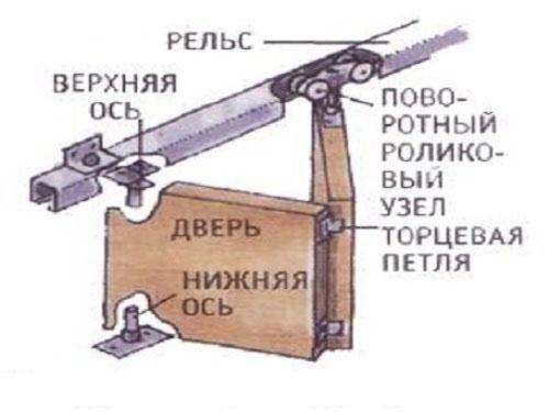 Монтаж двери-книжка