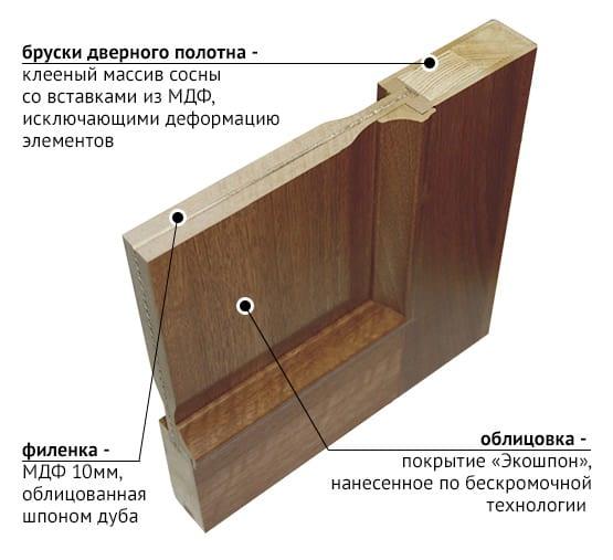 двери экошпон описание