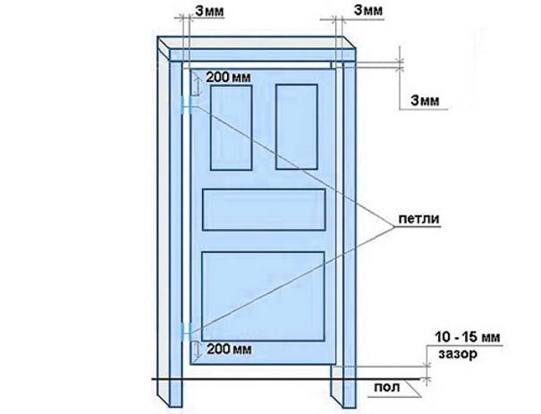 Определение размера двери в ванную