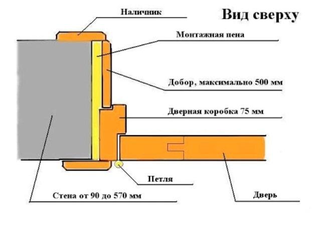 Схема оформления дверного проёма панелями МДФ