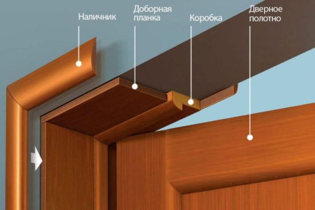 установка доборов на межкомнатные двери