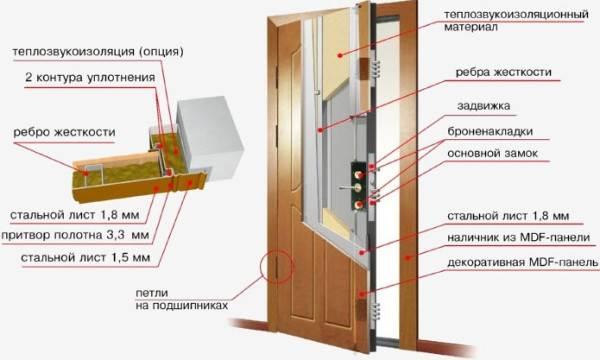 Шумо- и теплоизоляция входной двери