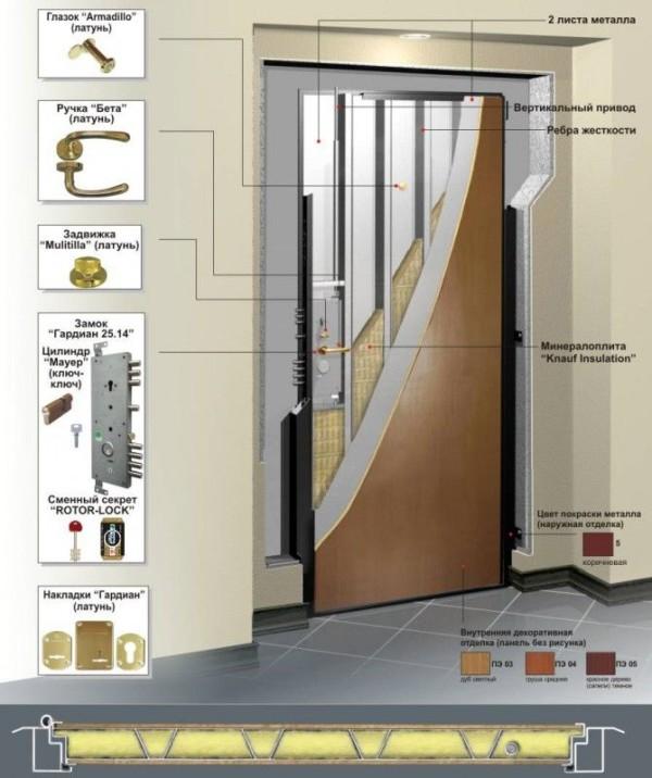 Двери высокого качества из металла изготовленные по госту